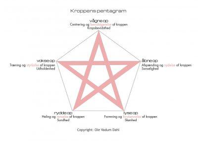 Kroppens pentagram