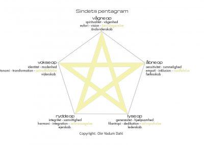 Sindets pentagram