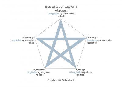 Sjælens pentagram